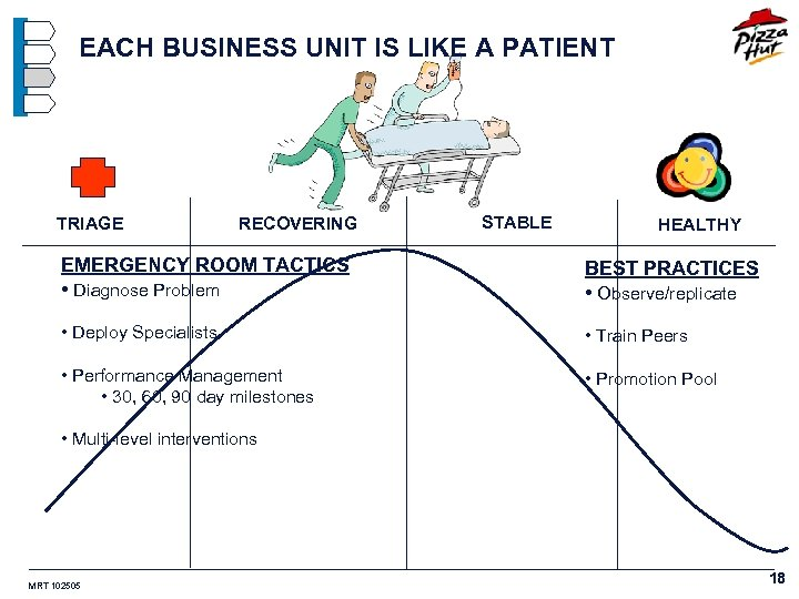 EACH BUSINESS UNIT IS LIKE A PATIENT TRIAGE RECOVERING STABLE HEALTHY EMERGENCY ROOM TACTICS