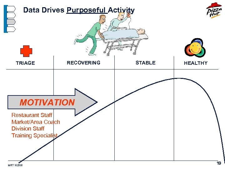 Data Drives Purposeful Activity TRIAGE RECOVERING STABLE HEALTHY MOTIVATION Restaurant Staff Market/Area Coach Division