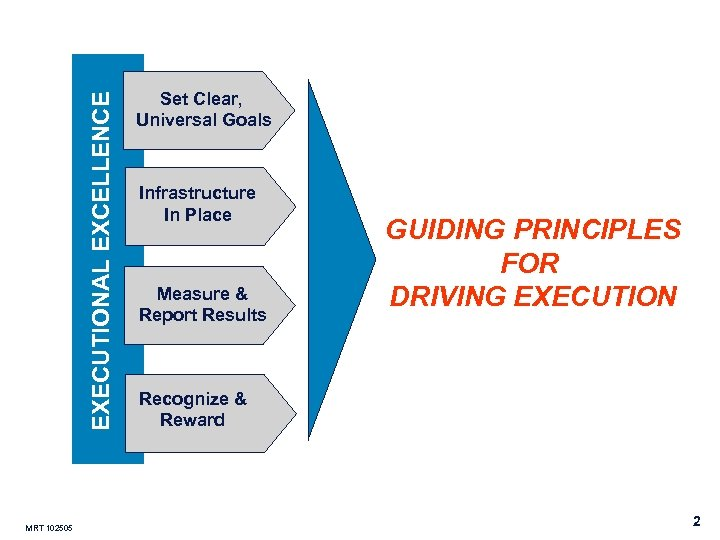 EXECUTIONAL EXCELLENCE MRT 102505 Set Clear, Universal Goals Infrastructure In Place Measure & Report