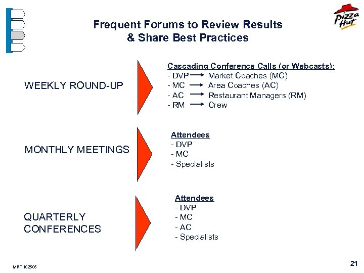 Frequent Forums to Review Results & Share Best Practices WEEKLY ROUND-UP MONTHLY MEETINGS QUARTERLY