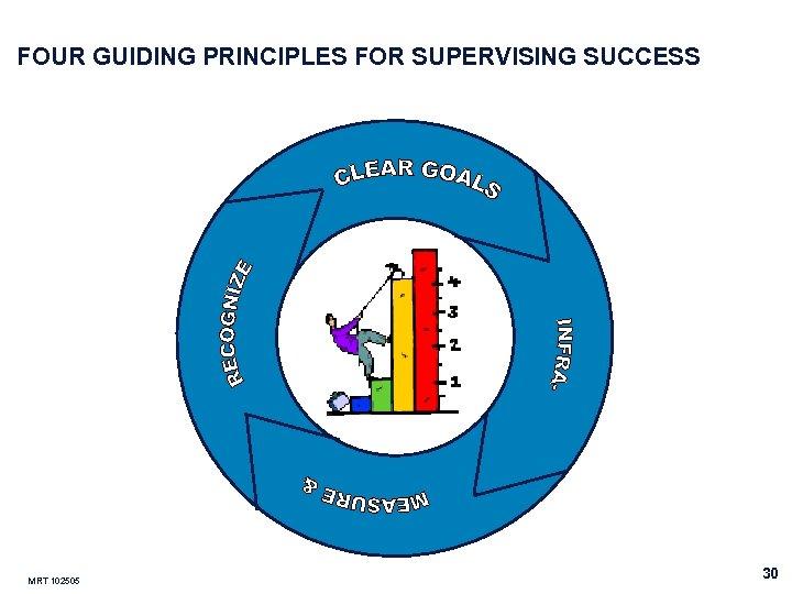 FOUR GUIDING PRINCIPLES FOR SUPERVISING SUCCESS MRT 102505 30