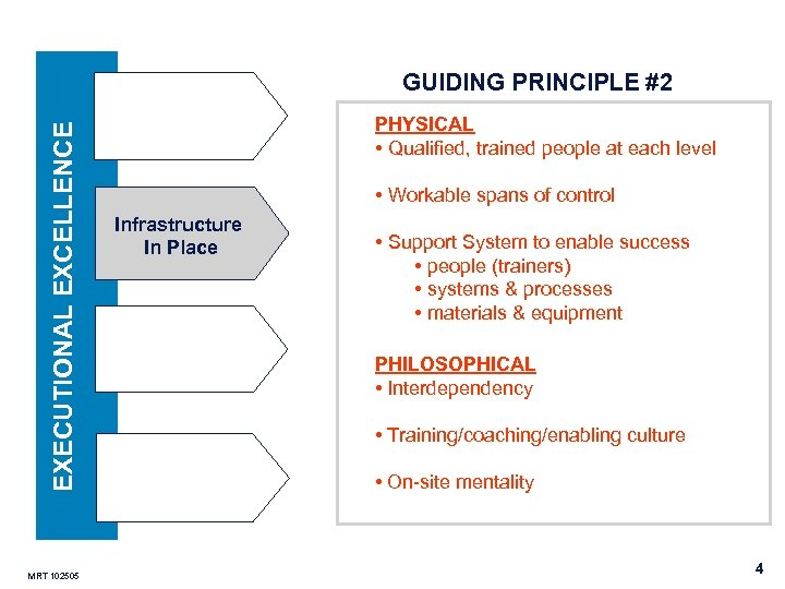 EXECUTIONAL EXCELLENCE GUIDING PRINCIPLE #2 MRT 102505 PHYSICAL • Qualified, trained people at each
