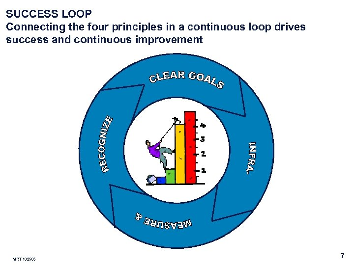 SUCCESS LOOP Connecting the four principles in a continuous loop drives success and continuous