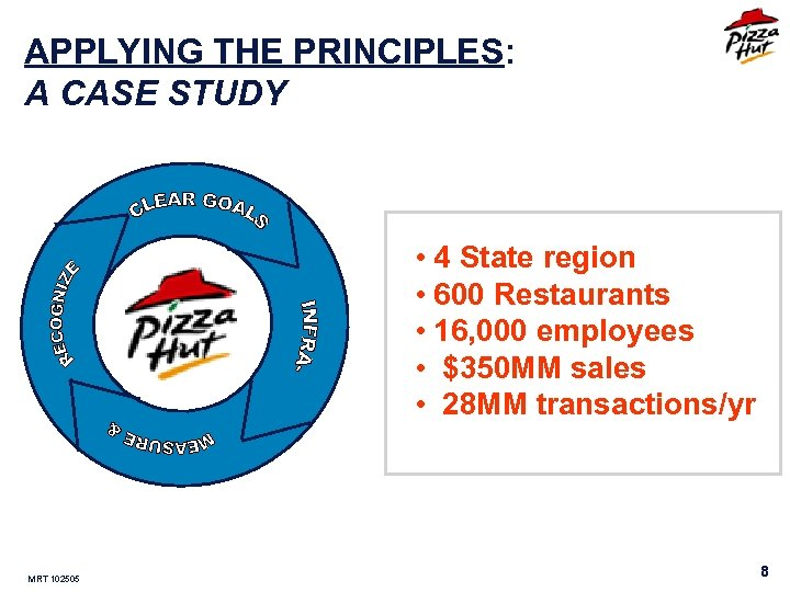 APPLYING THE PRINCIPLES: A CASE STUDY • 4 State region • 600 Restaurants •