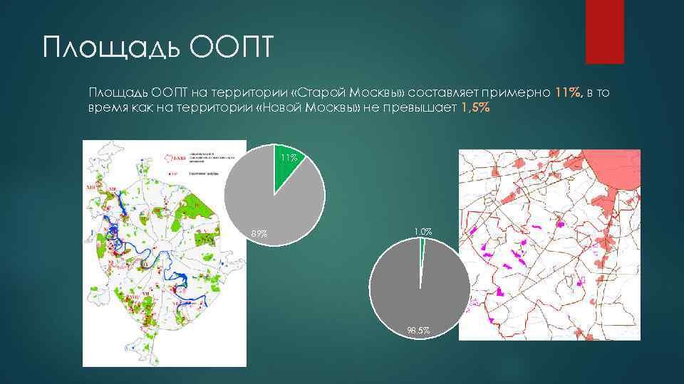 Площадь ООПТ на территории «Старой Москвы» составляет примерно 11%, в то время как на