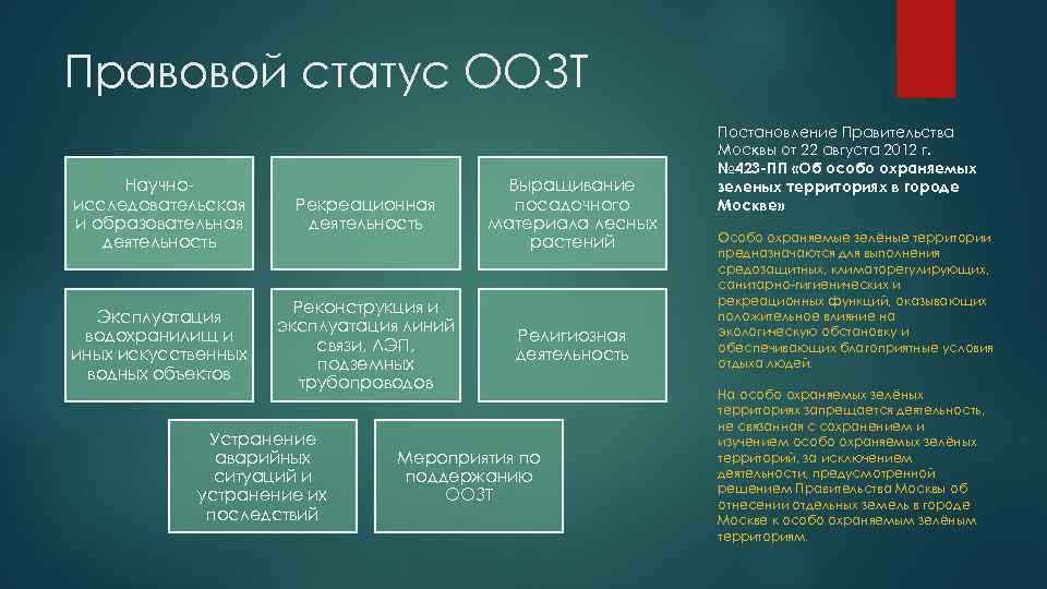 Правовой статус ООЗТ Научно исследовательская и образовательная деятельность Рекреационная деятельность Выращивание посадочного материала лесных