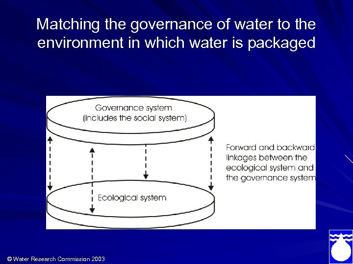 Matching the governance of water to the environment in which water is packaged ©