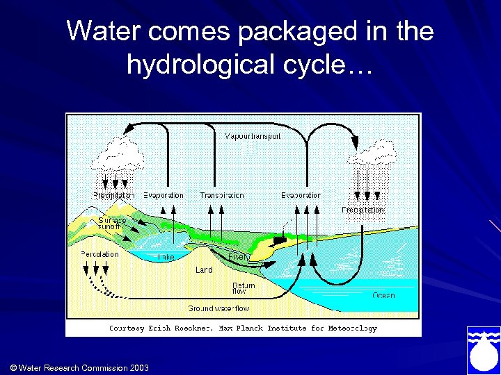 Water comes packaged in the hydrological cycle… © Water Research Commission 2003