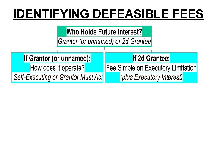 IDENTIFYING DEFEASIBLE FEES