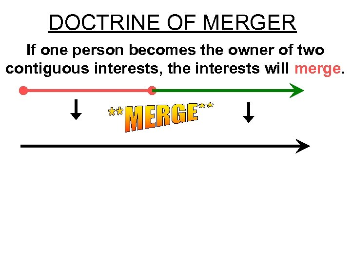 DOCTRINE OF MERGER If one person becomes the owner of two contiguous interests, the