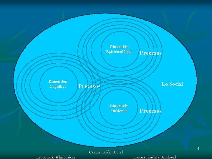Dimensión Epistemológica Dimensión Cognitiva Procesos Lo Social Procesos Dimensión Didáctica Procesos Construcción Social Estructuras