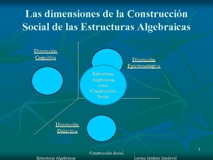 Las dimensiones de la Construcción Social de las Estructuras Algebraicas Dimensión Cognitiva Dimensión Epistemológica