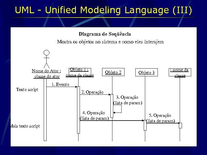 UML - Unified Modeling Language (III) Diagrama de Seqüência Mostra os objetos no sistema
