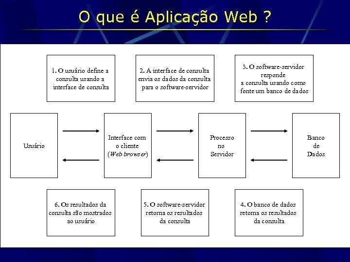 O que é Aplicação Web ? 1. O usuário define a consulta usando a