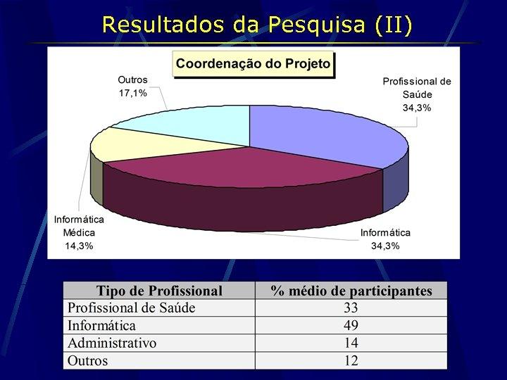 Resultados da Pesquisa (II)