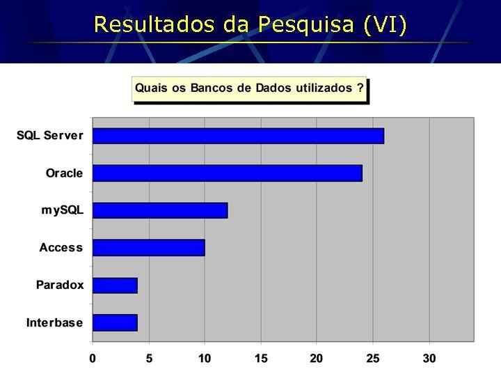 Resultados da Pesquisa (VI)