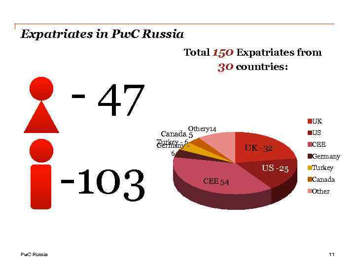 Expatriates in Pw. C Russia - 47 Total 150 Expatriates from 30 countries: UK