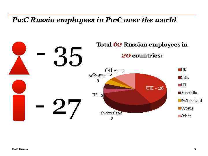 Pw. C Russia employees in Pw. C over the world - 35 Total 62