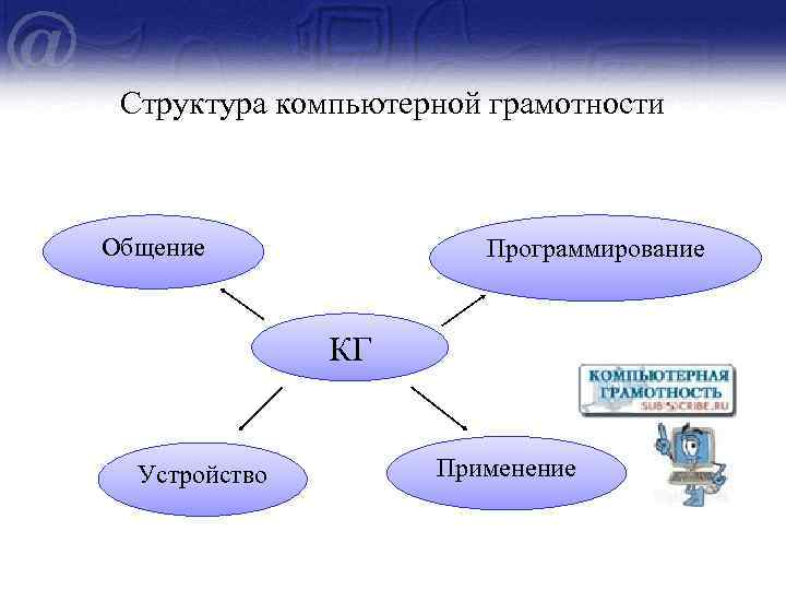 Структура компьютерной грамотности Общение Программирование КГ Устройство Применение