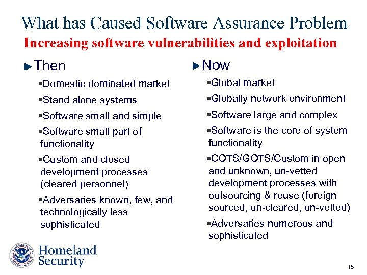 What has Caused Software Assurance Problem Increasing software vulnerabilities and exploitation Then Now §Domestic