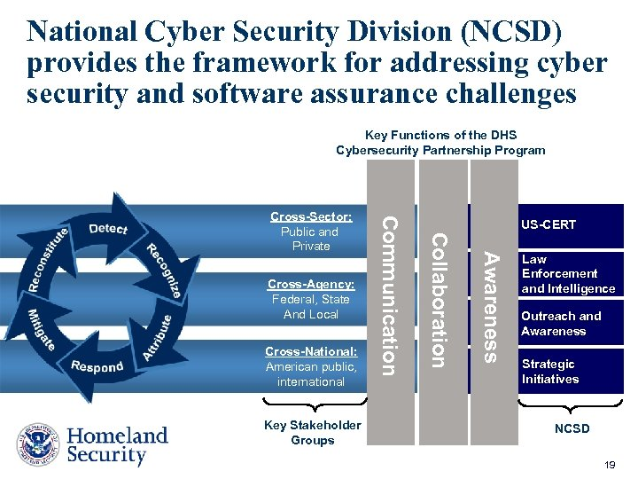National Cyber Security Division (NCSD) provides the framework for addressing cyber security and software