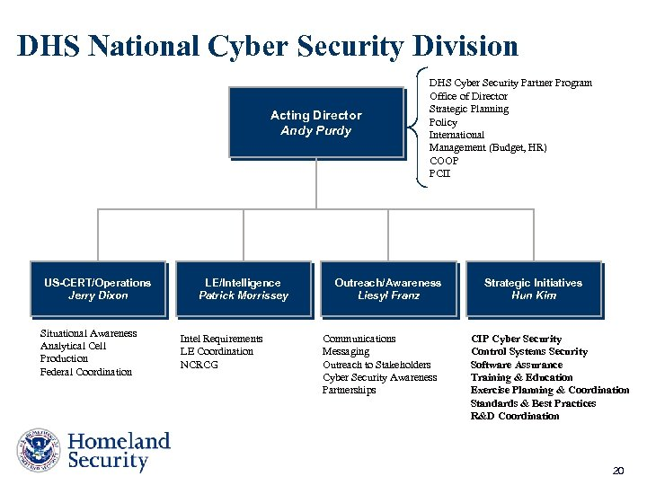 DHS National Cyber Security Division Acting Director Andy Purdy US-CERT/Operations Jerry Dixon Situational Awareness