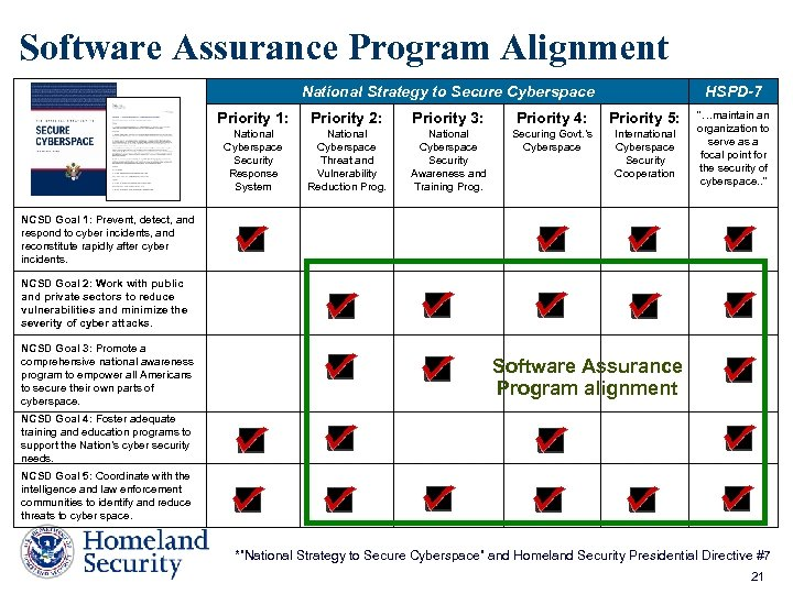 Software Assurance Program Alignment National Strategy to Secure Cyberspace HSPD-7 Priority 1: Priority 2: