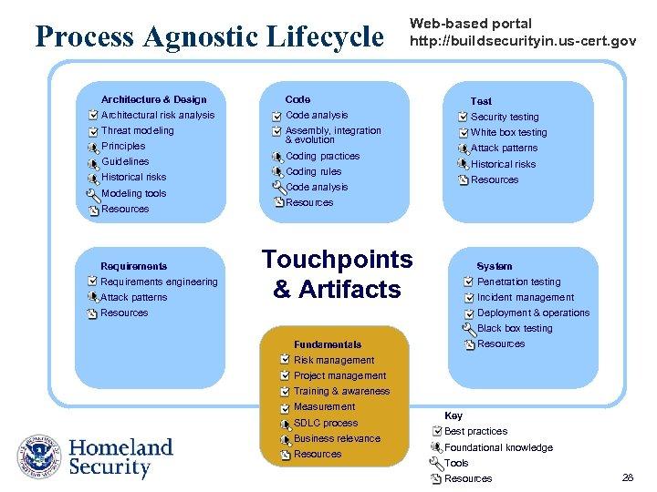 Process Agnostic Lifecycle Web-based portal http: //buildsecurityin. us-cert. gov Architecture & Design Code Test