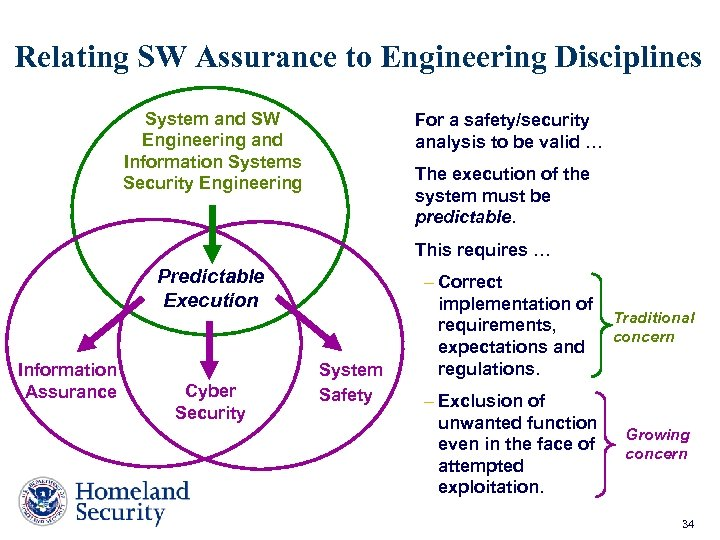 Relating SW Assurance to Engineering Disciplines System and SW Engineering and Information Systems Security