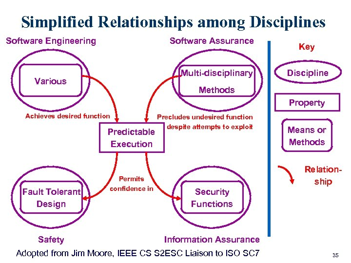 Simplified Relationships among Disciplines Software Engineering Software Assurance Multi-disciplinary Various Key Discipline Methods Property