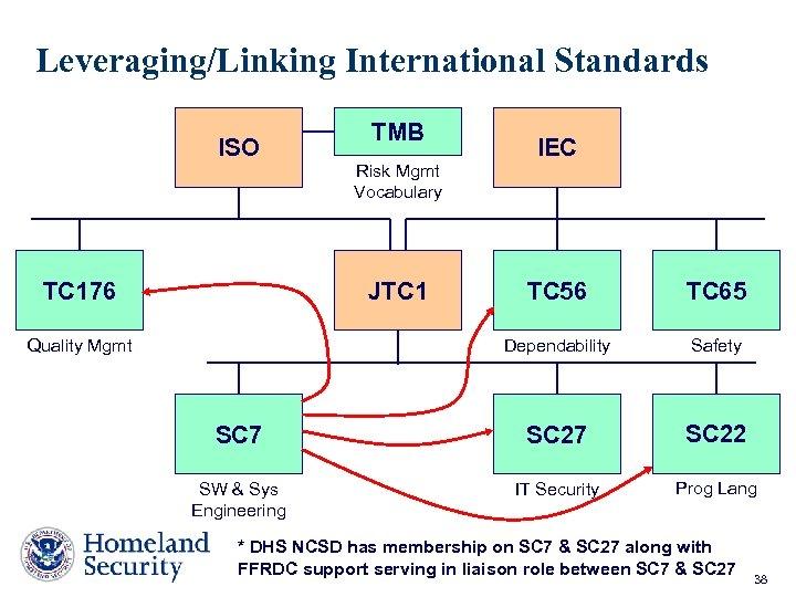 Leveraging/Linking International Standards ISO TC 176 TMB Risk Mgmt Vocabulary JTC 1 IEC TC