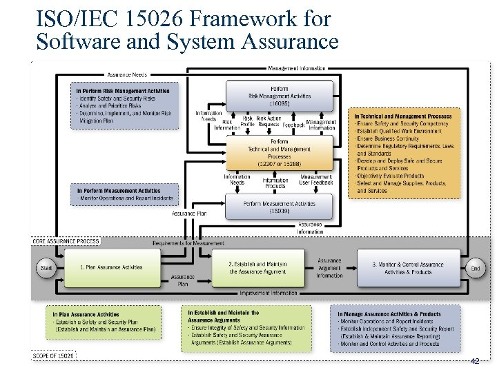 ISO/IEC 15026 Framework for Software and System Assurance 42