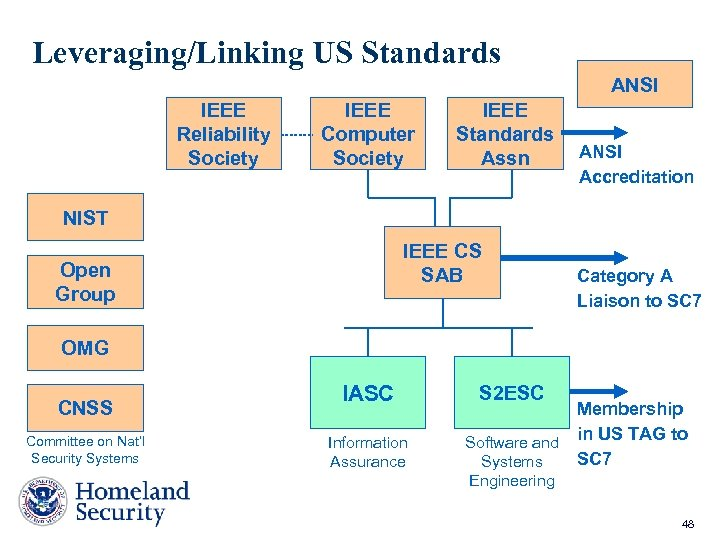 Leveraging/Linking US Standards ANSI IEEE Reliability Society IEEE Computer Society IEEE Standards Assn ANSI