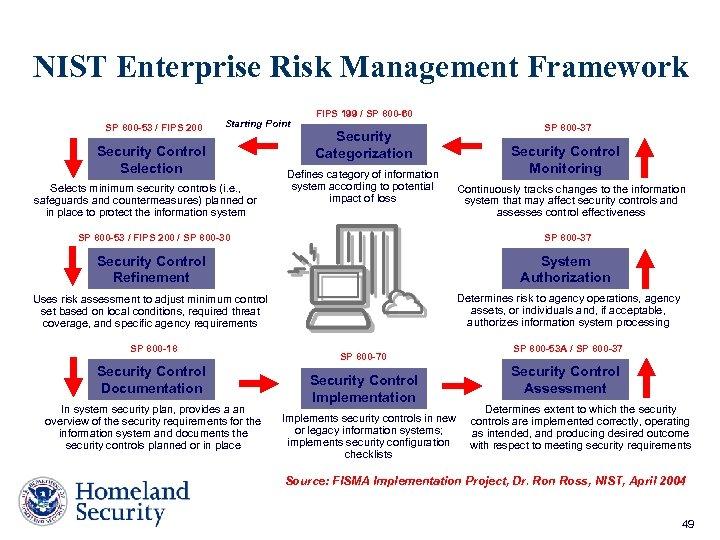 NIST Enterprise Risk Management Framework SP 800 -53 / FIPS 200 Starting Point Security