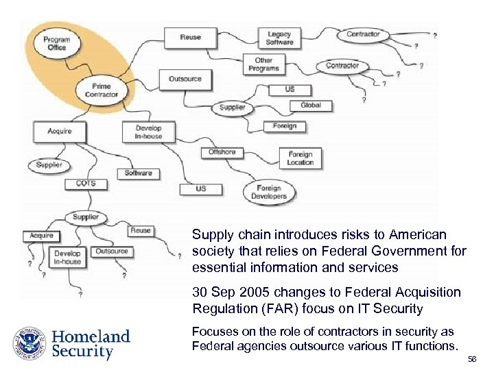 Supply chain introduces risks to American society that relies on Federal Government for essential