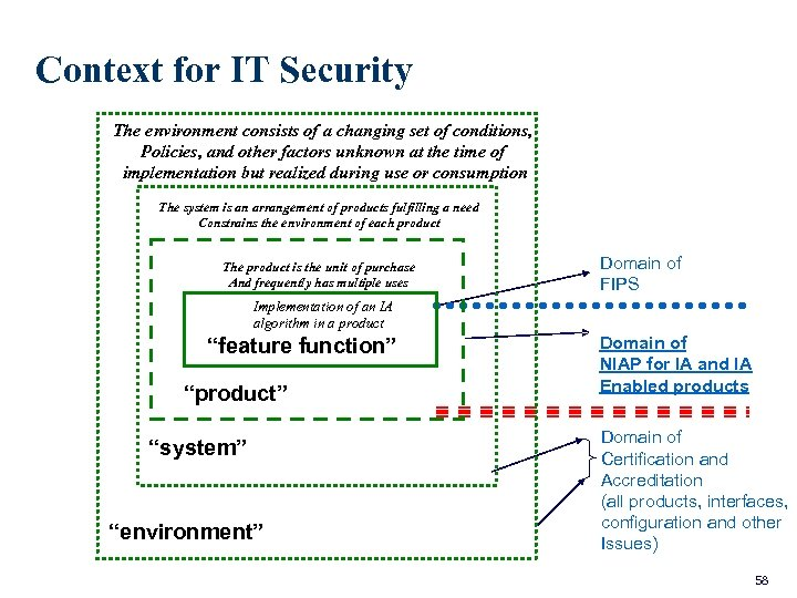 Context for IT Security The environment consists of a changing set of conditions, Policies,