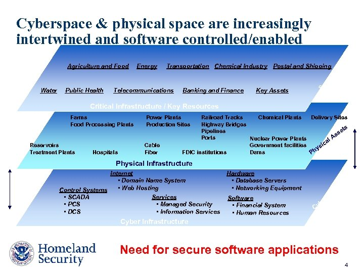 Cyberspace & physical space are increasingly intertwined and software controlled/enabled Agriculture and Food Energy