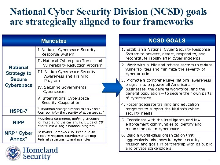 National Cyber Security Division (NCSD) goals are strategically aligned to four frameworks Mandates I.