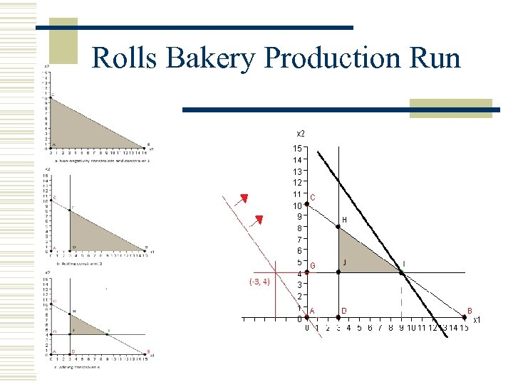 Rolls Bakery Production Run