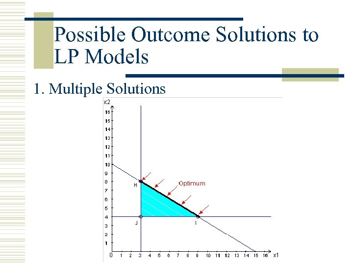 Possible Outcome Solutions to LP Models 1. Multiple Solutions