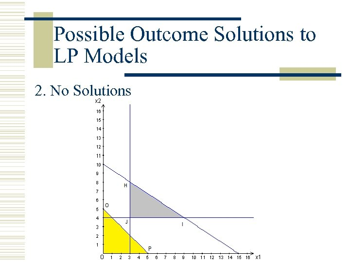 Possible Outcome Solutions to LP Models 2. No Solutions