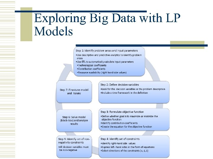 Exploring Big Data with LP Models
