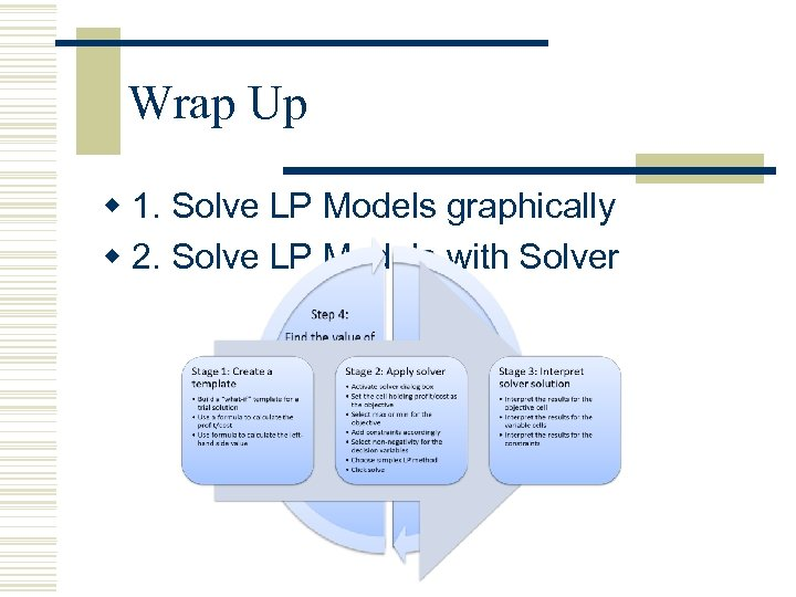 Wrap Up w 1. Solve LP Models graphically w 2. Solve LP Models with