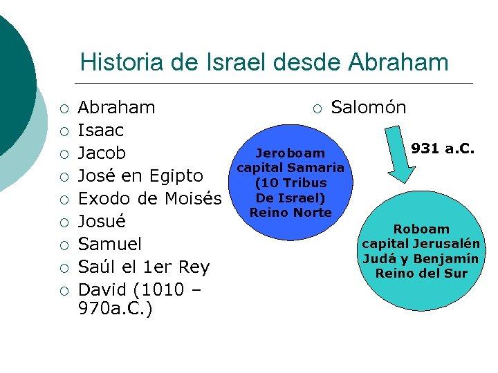 Historia de Israel desde Abraham ¡ ¡ ¡ ¡ ¡ Abraham Isaac Jacob José