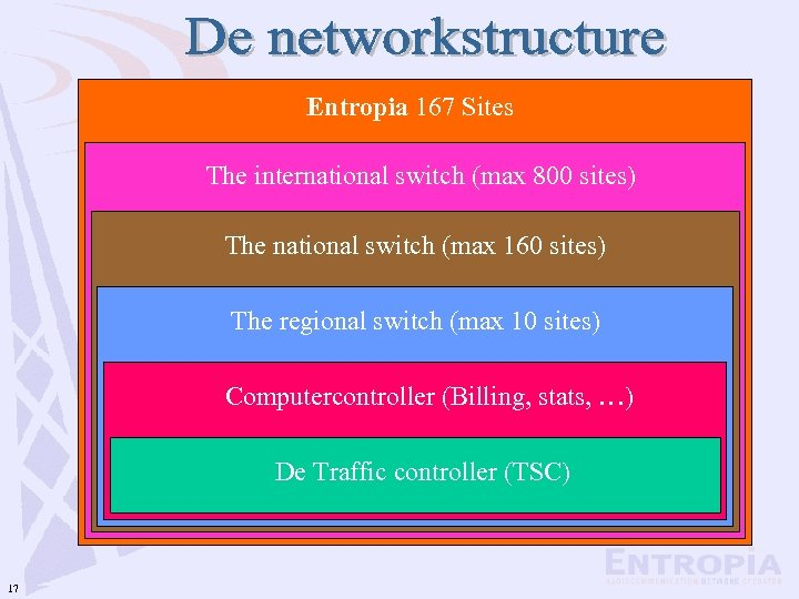 Entropia 167 Sites The international switch (max 800 sites) The national switch (max 160