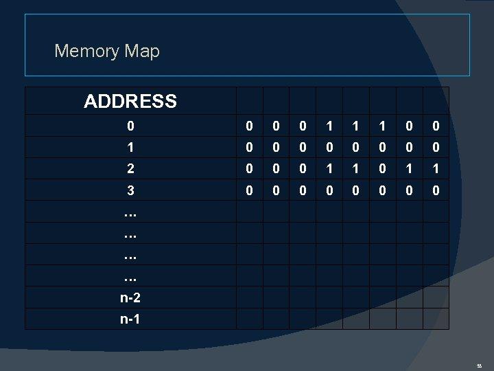 Memory Map ADDRESS 0 0 1 1 1 0 0 0 0 0 2