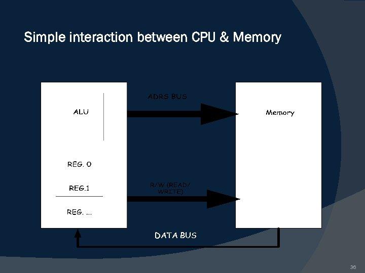 Simple interaction between CPU & Memory DATA BUS 36