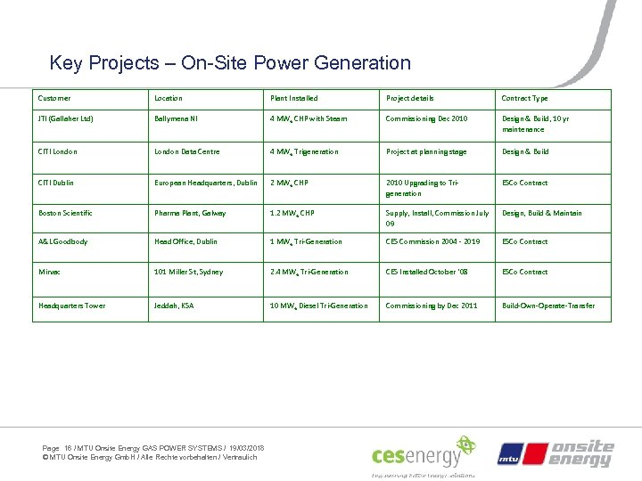 Key Projects – On-Site Power Generation Customer Location Plant Installed Project details Contract Type
