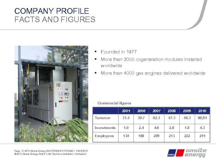 COMPANY PROFILE FACTS AND FIGURES § Founded in 1977 § More than 2000 cogeneration