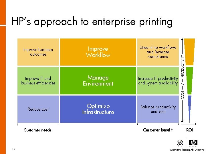 HP's approach to enterprise printing Improve IT and business efficiencies Manage Environment Increase IT